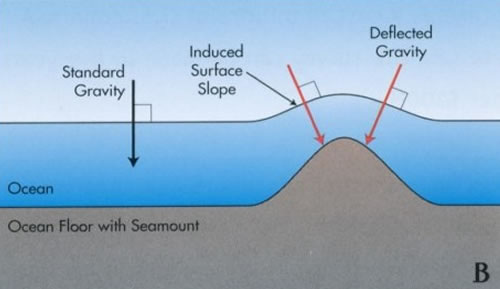 Induced sea surface slope due to the presence of a seamount on the ocean floor
