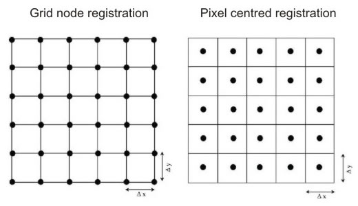 Grid line and pixel centred registration